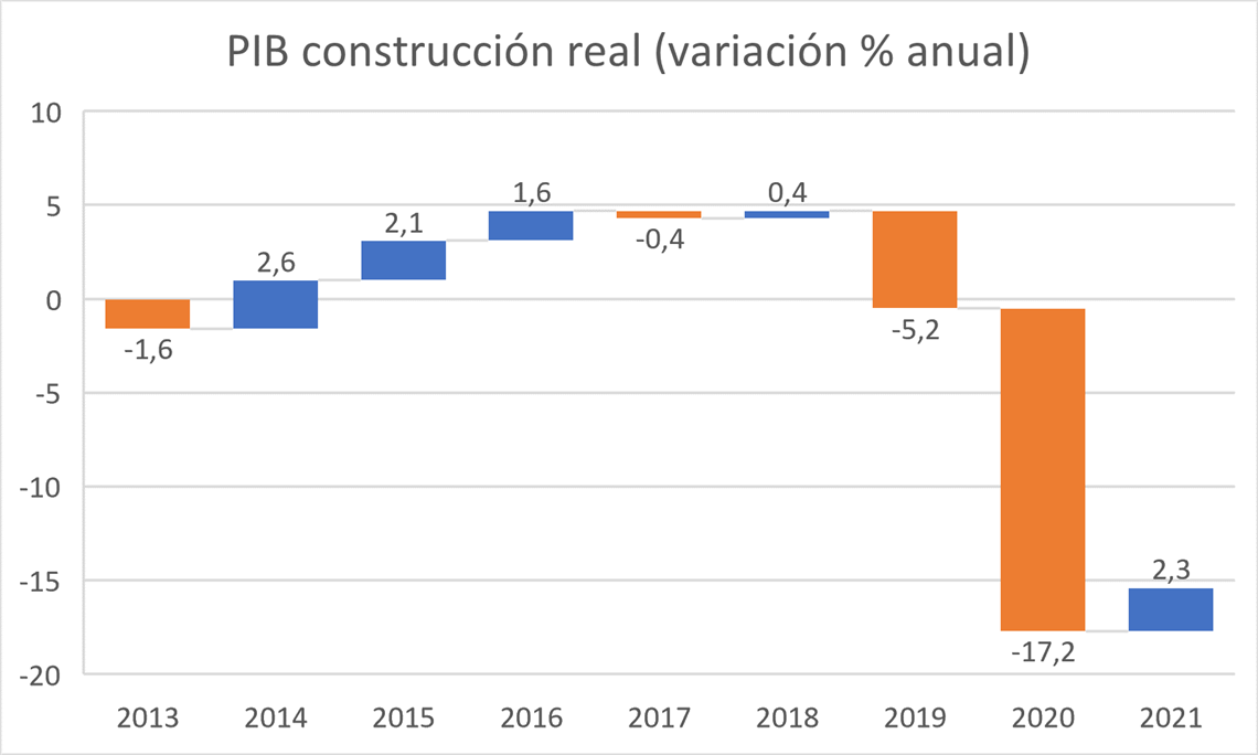 Graphic Construction GDP Mexico